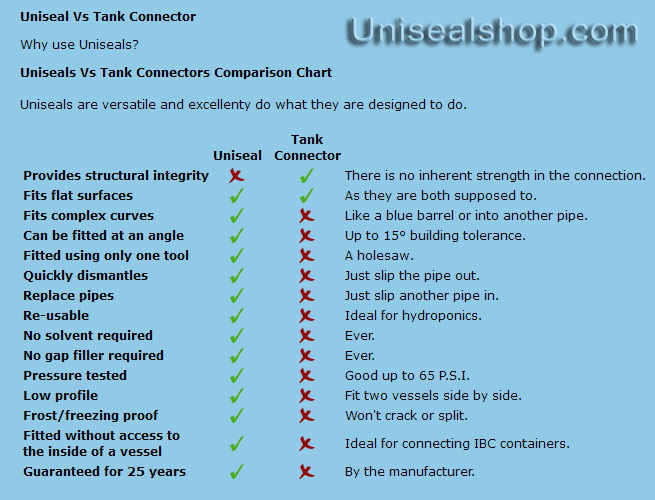 Uniseal Vs Tank Connector